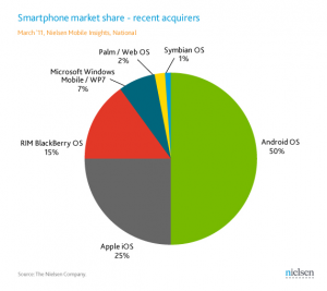 Recent Acquirers: Android takes 50% of the market